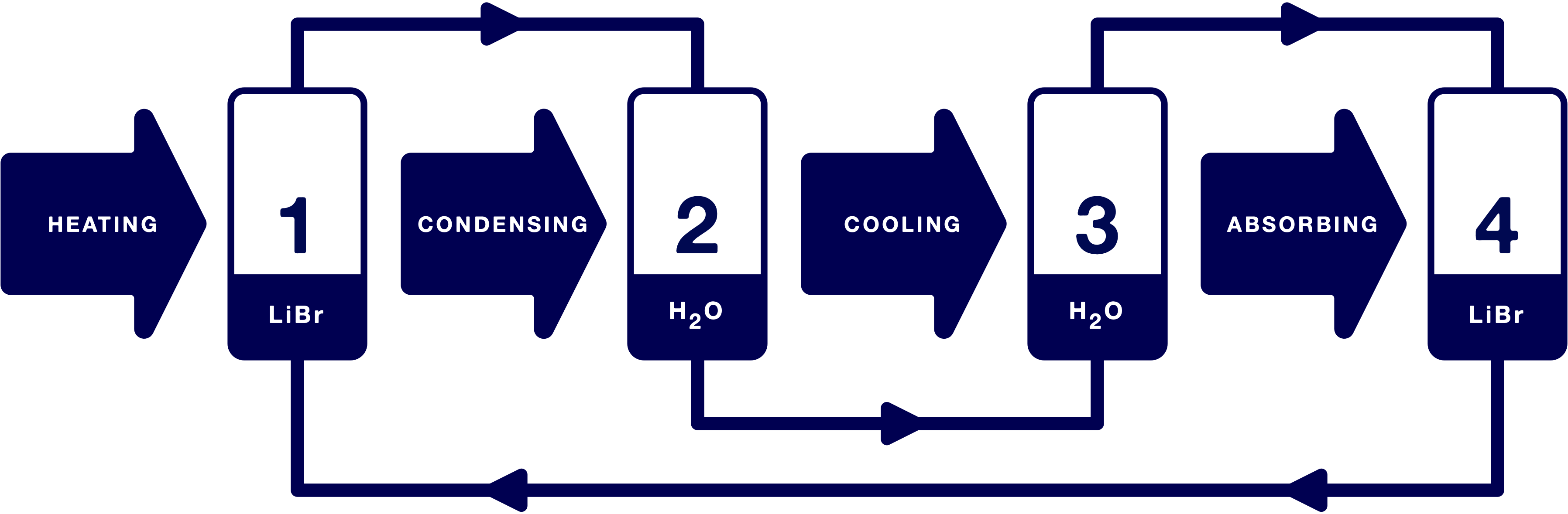Description of the lithium bromide cooling process